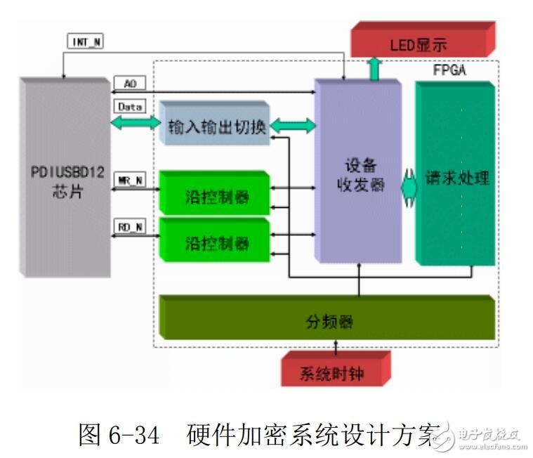 FPGA固件开发----固件模块划分