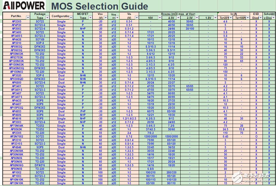 MOS管的应用场景