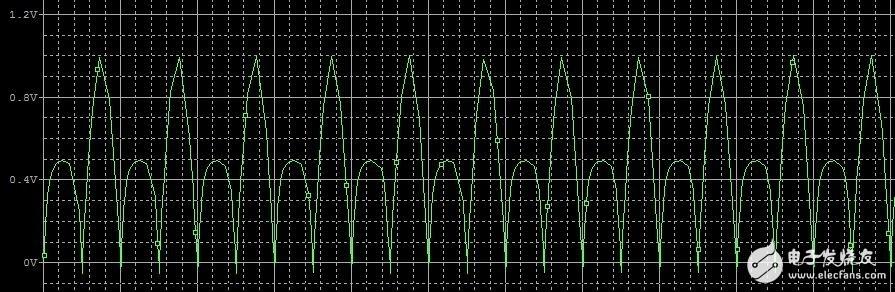 求教半波整流电路仿真波形问题