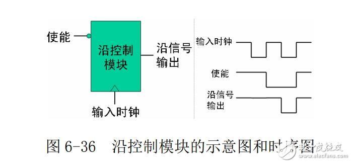 FPGA固件开发----如何实现沿控制模块