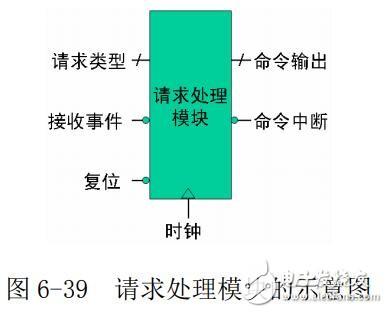 FPGA固件开发-请求处理模块的实现