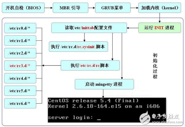 linux开机到登陆的启动过程描述