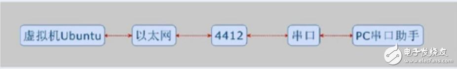 迅为4412开发板实战之智能网关项目笔记