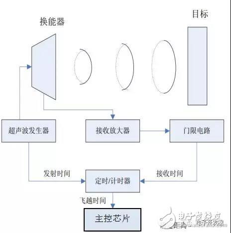 声波的测定原理图_声波牙刷原理图