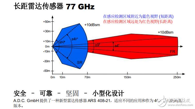 长距雷达传感器77 GHz应用方案