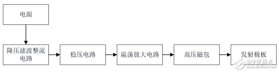 课设 - 基于单片机的空气净化系统设计