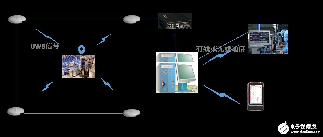 智慧分拣高精度定位管理系统