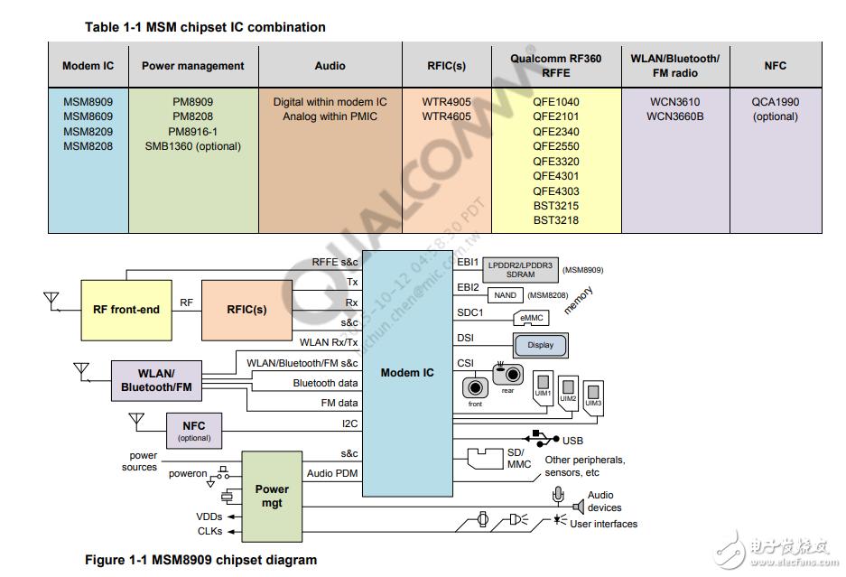 高通MSM8909芯片项目案例资料