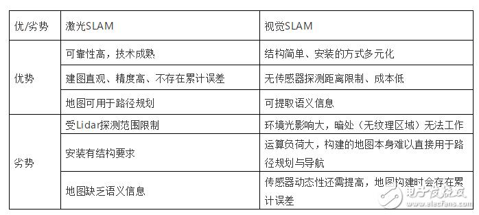 SLAM技術的應用及發展現狀