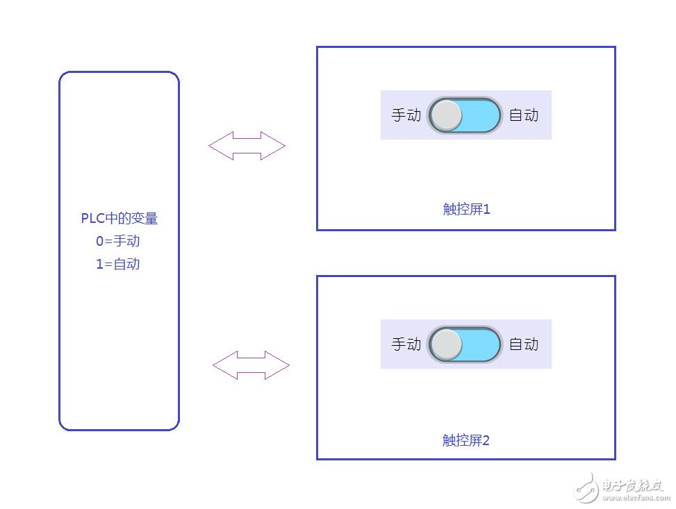 请问labview可以实现类似HMI上的可读写开关吗?