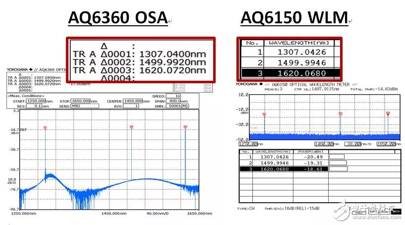 AQ6360在光芯片测试方面的变化