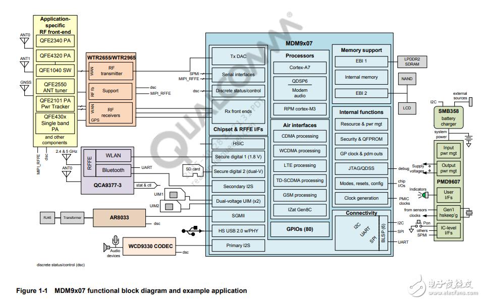 高通MDM9X07_MDM8207_MDM9628芯片手册解析