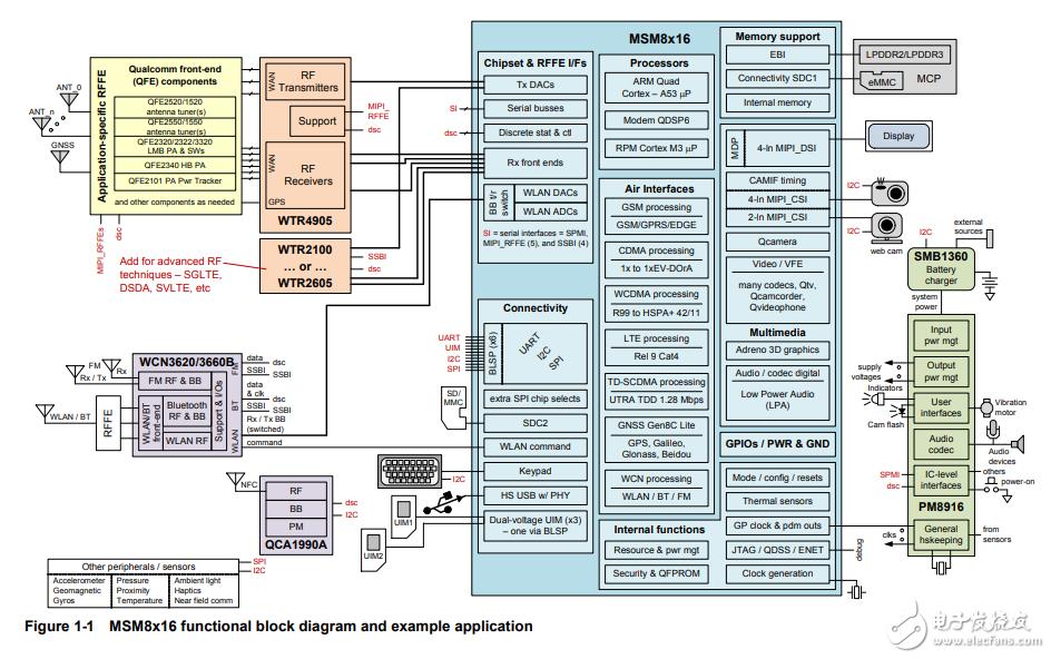 高通MSM8216芯片项目案例资料