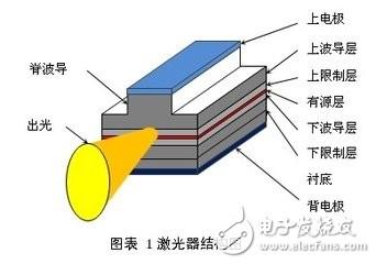 【转帖】元器件科普之半导体激光器