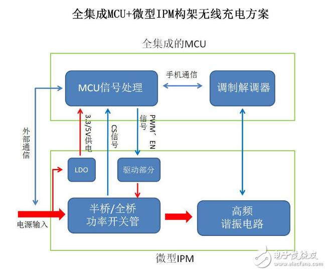 无线充电方案XS016全集成MCU+微型IPM构架怎么样?