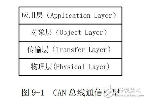 CAN总线通信协议模型概述 CAN总线通信模型作用
