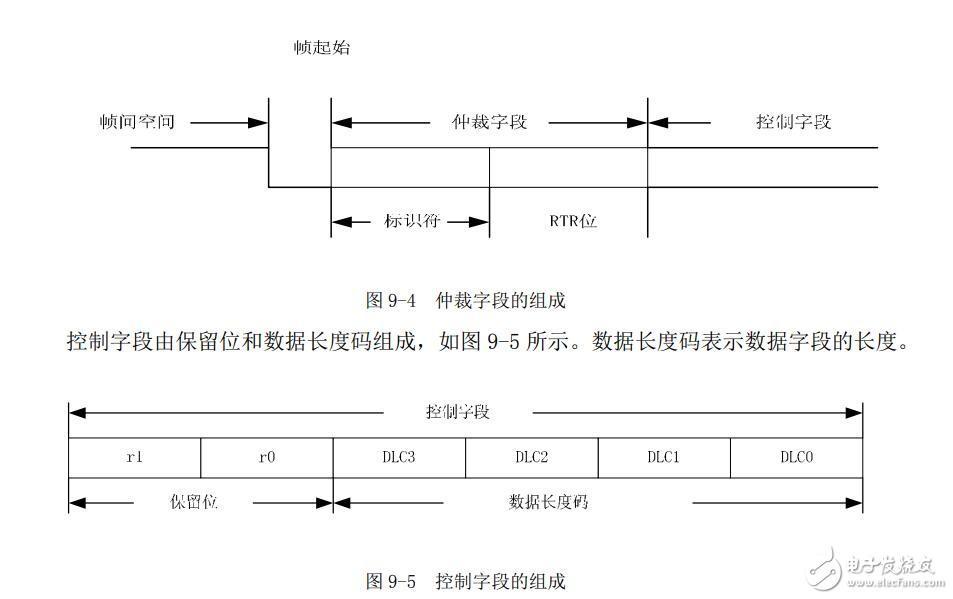 can总线报文的数据结构原理