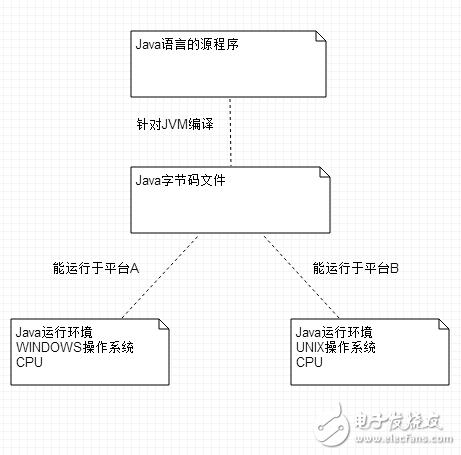 芯灵思SinlinxA33开发板安卓开发-java语言基础