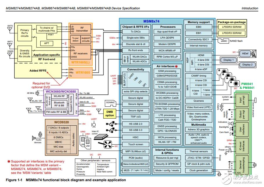 高通MSM8974芯片参考资料下载