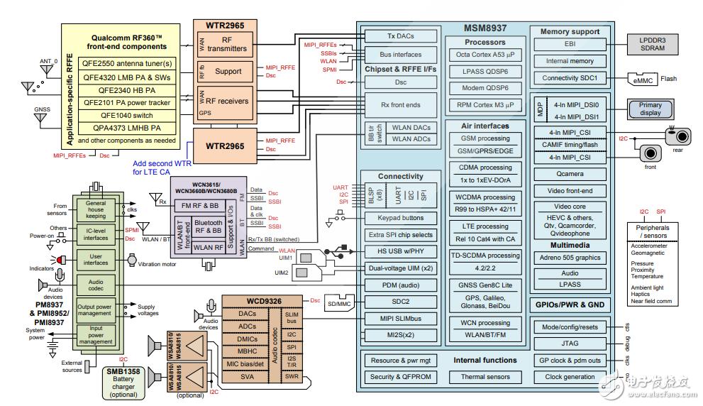 高通MSM8937芯片参考资料下载