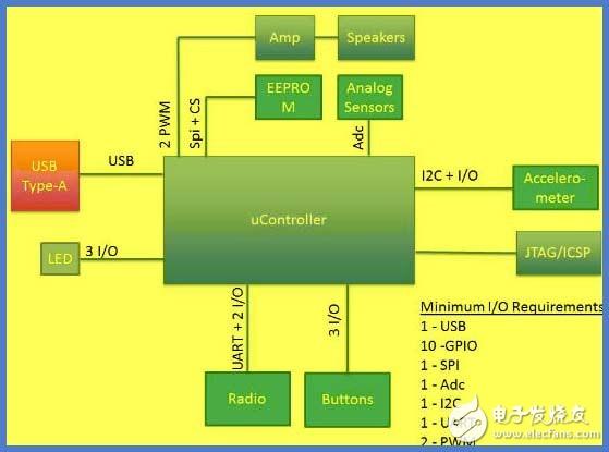 如何為嵌入式應用選擇合適的微控制器