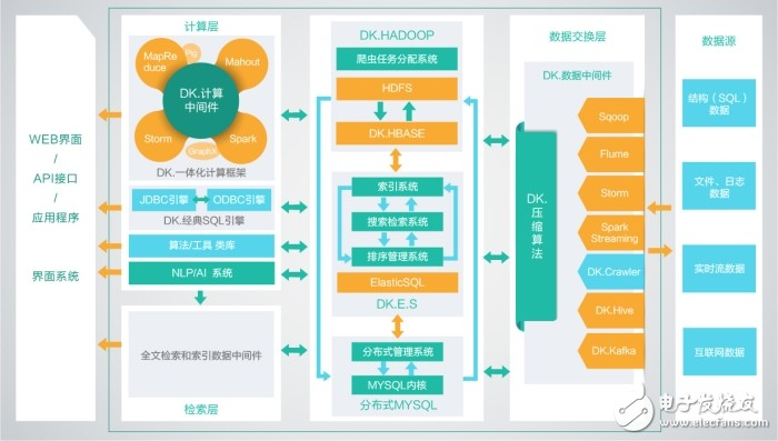 以DKHadoop为基础的城市运河大数据政务管理平台案例解读
