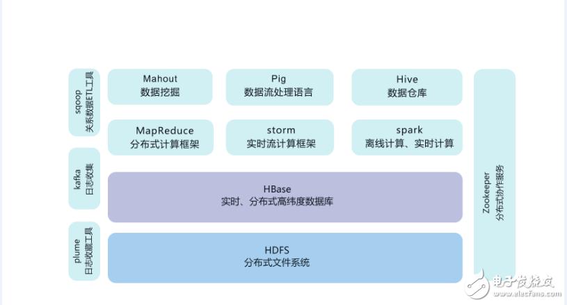 大数据hadoop入门之hadoop家族产品详解
