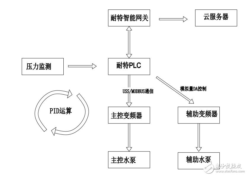 耐特PLC应用于恒压供水设备控制系统产品功能特点