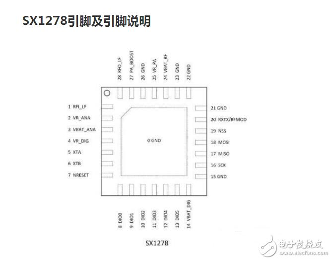SX1278 LORA应用技术资料