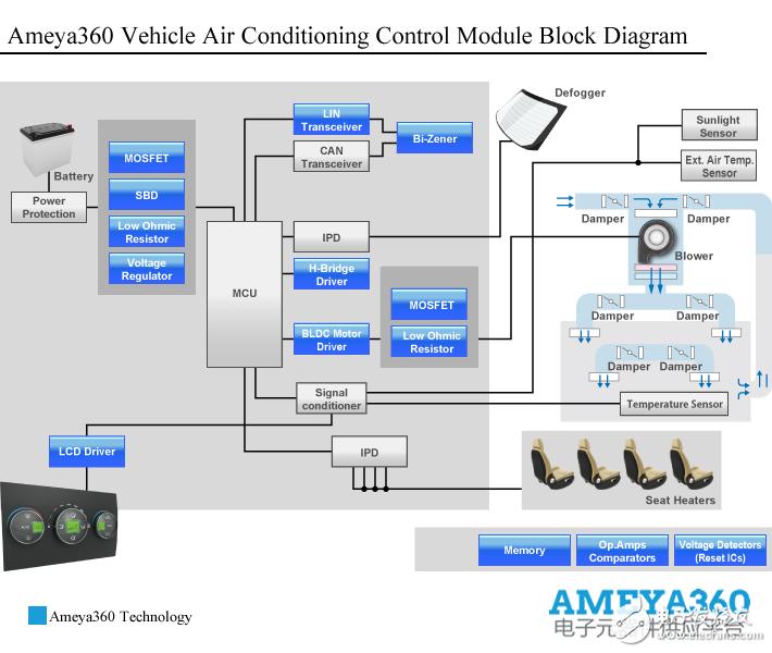 Ameya360车载空调控制模块解决方案