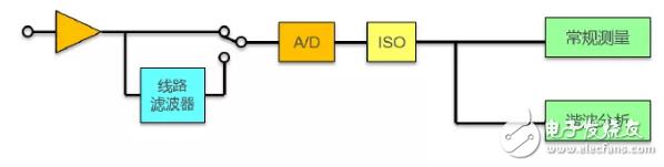 谐波分析对滤波器的截止频率的要求