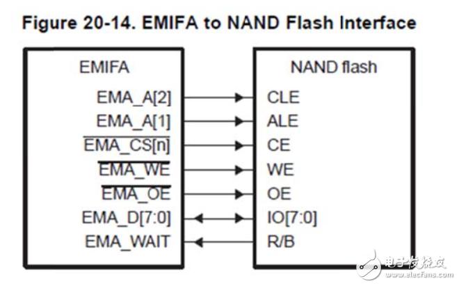 请问FPGA信号在上电5秒内被设置为高阻态,应该怎么实现