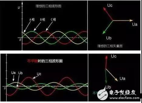 电网为什么会出现三相不平衡?