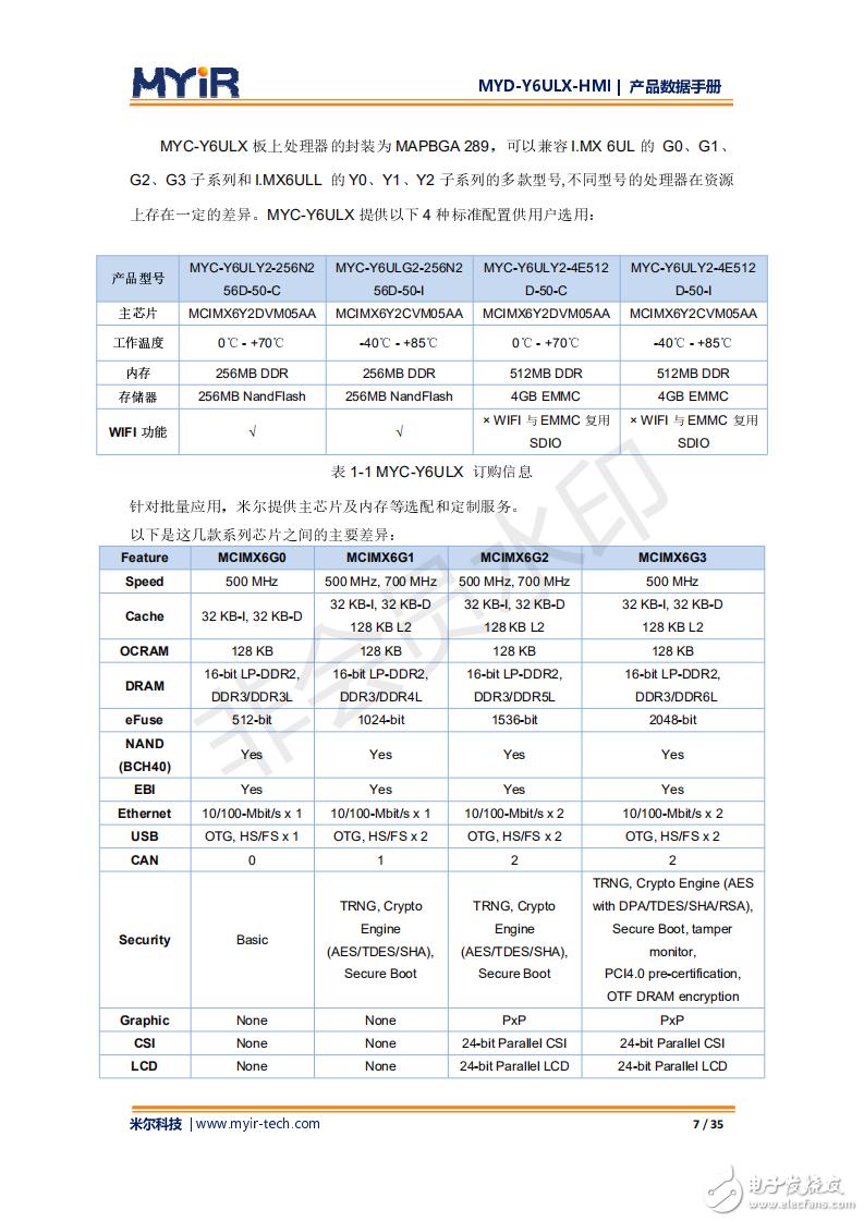 人机接口参考设计MYD-Y6ULX-HMI开发手册