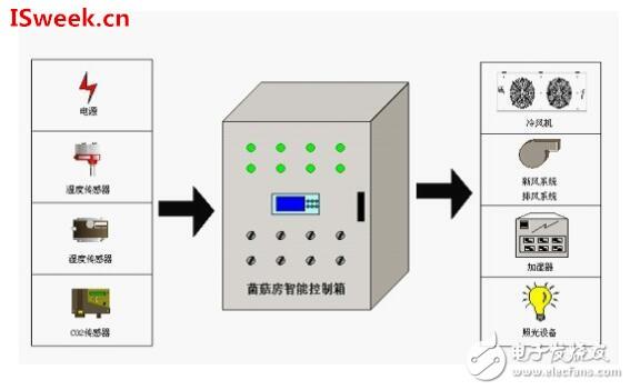 温湿度传感器在菌菇房环境监测中的运用