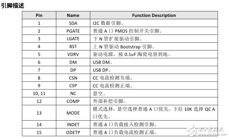 SW3505:支持 QC3.0/PE 快充双口车充解决方案