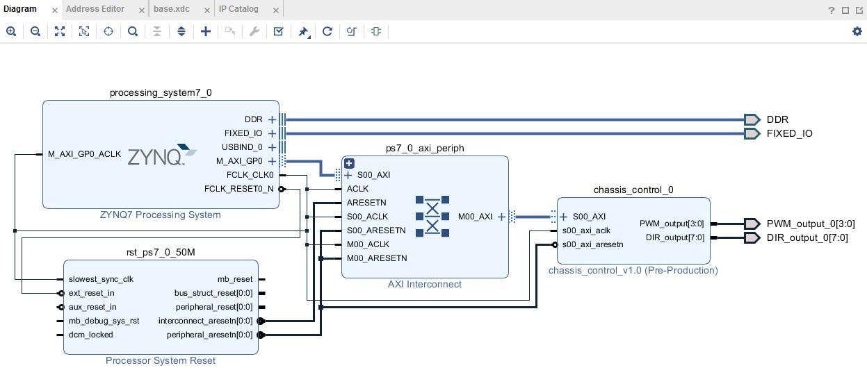 【PYNQ-Z2试用体验】基于PYNQ的神经网络自动驾驶小车-多路电机控制(结项)
