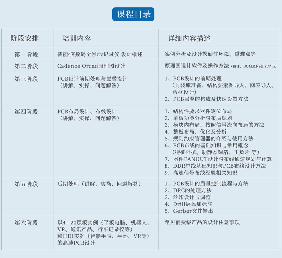 喜大普奔:硬件工程师技能培训 线下班史上最低价开班~