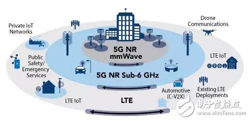 GaN功率放大器在5G應用中的可能性?