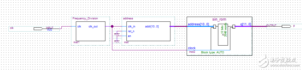 请问FM调制器的FPGA实现