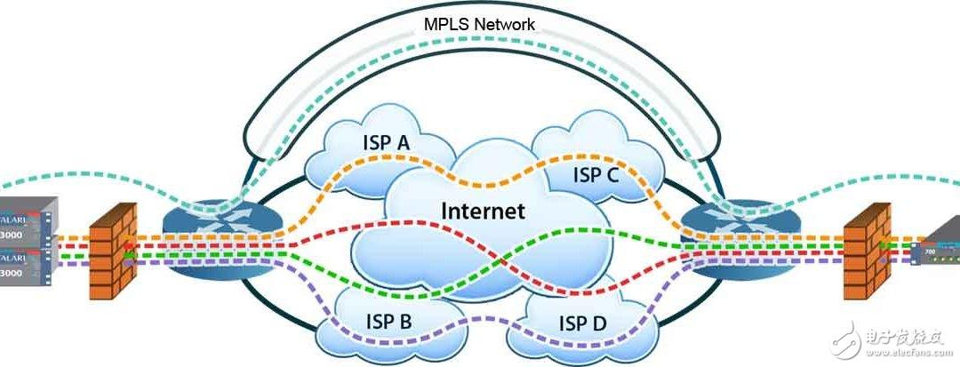 一文告诉你SD-WAN与MPLS的区别在哪里?