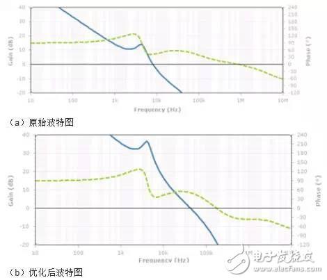 示波器频域分析在电源调试的应用