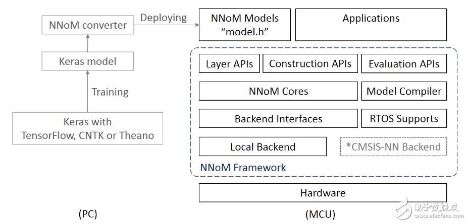 发布MCU上跑的轻量神经网络包 NNoM, 让MCU也神经一把