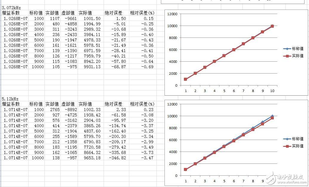 关于利用AD5933测量电阻,激励信号频率为1.024kHz时测试结果线性度不佳