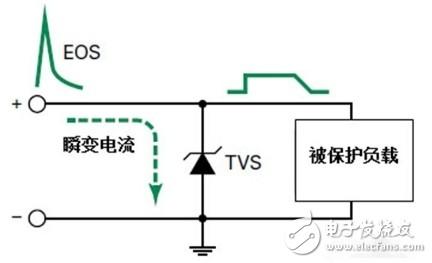 淺析TVS管的主要參數
