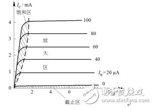 三极管的输出特性曲线问题?