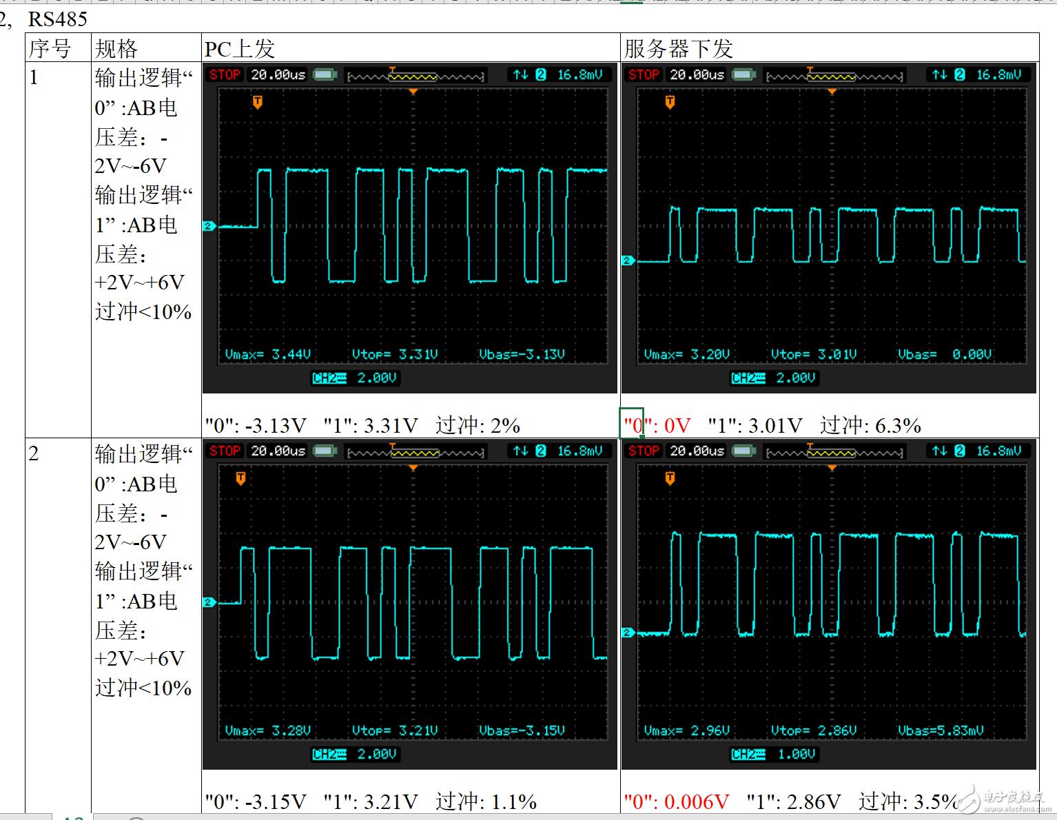 用示波器单端探头测试485信号问题