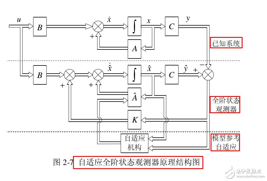 异步电机无感控制中,观测器在观测磁链时需要用到转速信息,而在速度估计时有需要用到磁链的信息,这样不矛盾吗?