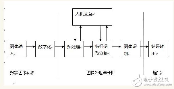 机器人视觉系统组成及定位算法分析
