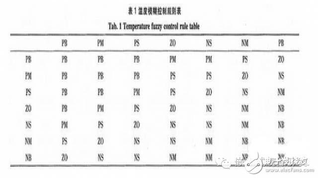 基于STM32的半导体制冷片(TEC)温度控制系统设计